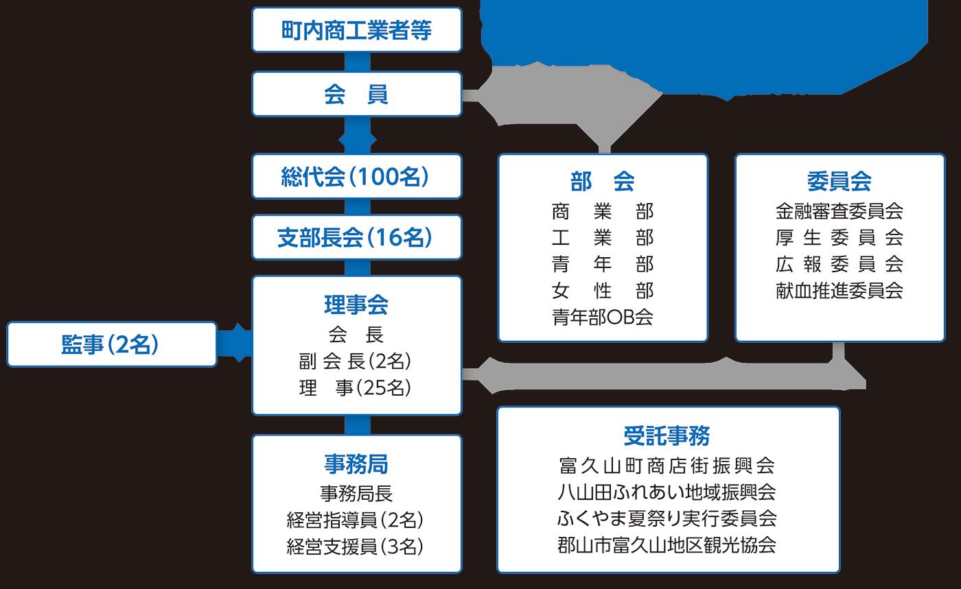 富久山町商工会組織図
